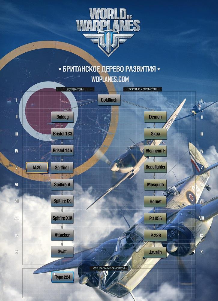 Британские самолеты - дерево развития