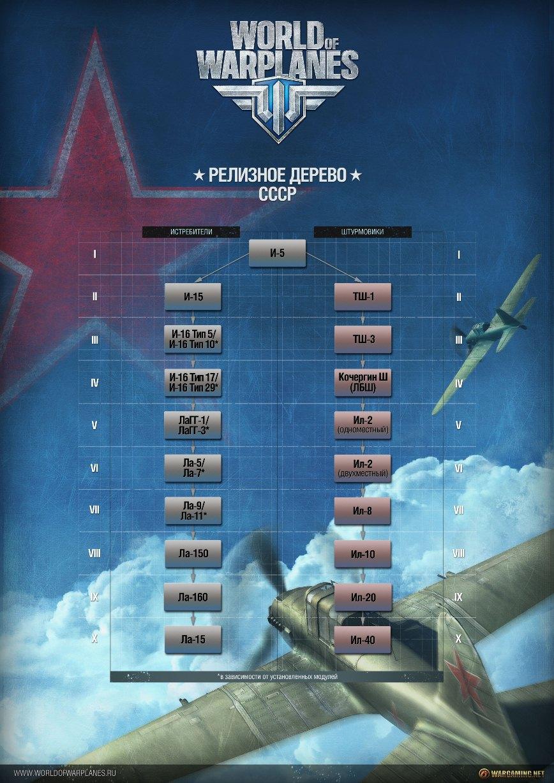 Дерево развития самолетов СССР